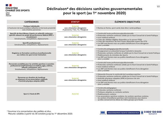 CONFINEMENT novembre 2020 – Application des décisions sanitaires